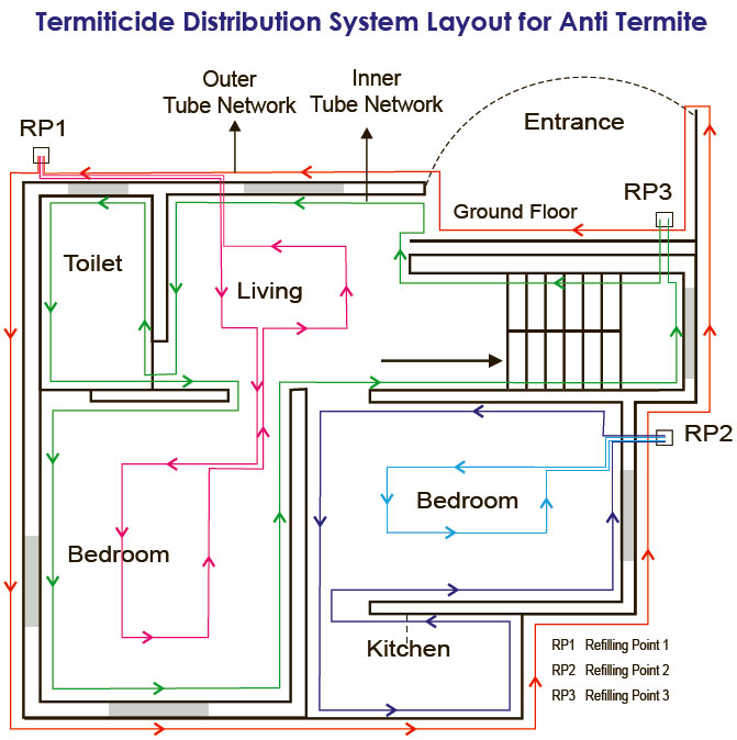 Anti Termite Pipe Network Is A Very Cost Effective Method And Is A Revolutionary Concept For Anti Termite Treatment